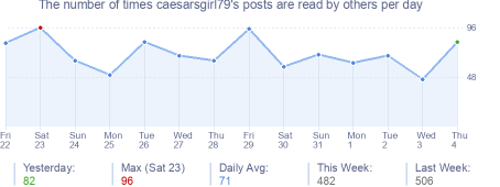 How many times caesarsgirl79's posts are read daily