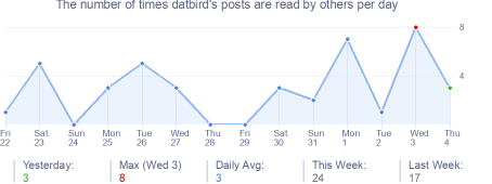How many times datbird's posts are read daily