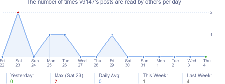 How many times v9147's posts are read daily