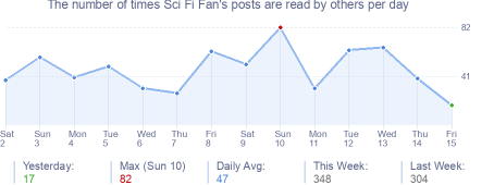 How many times Sci Fi Fan's posts are read daily