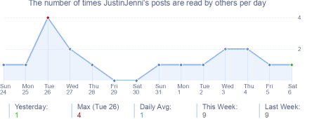 How many times JustinJenni's posts are read daily