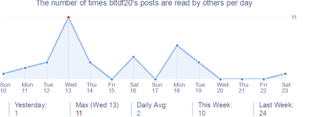 How many times bltdf20's posts are read daily