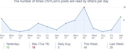 How many times CNYLion's posts are read daily