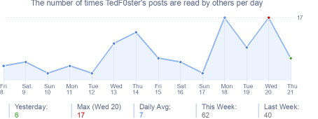 How many times TedF0ster's posts are read daily
