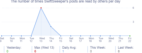 How many times SwiftSweeper's posts are read daily