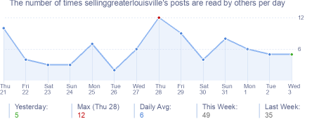 How many times sellinggreaterlouisville's posts are read daily