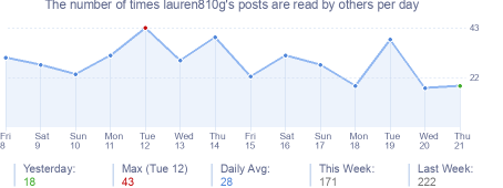 How many times lauren810g's posts are read daily