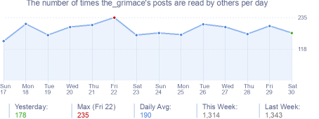How many times the_grimace's posts are read daily
