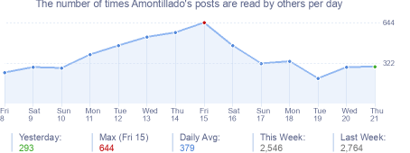 How many times Amontillado's posts are read daily