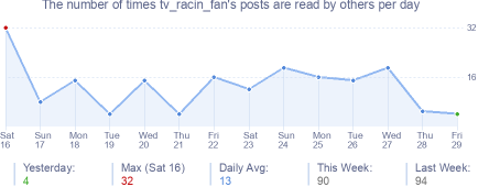 How many times tv_racin_fan's posts are read daily