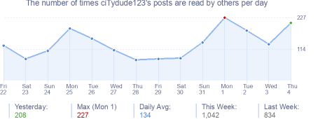 How many times ciTydude123's posts are read daily
