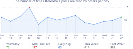 How many times KarenBo's posts are read daily