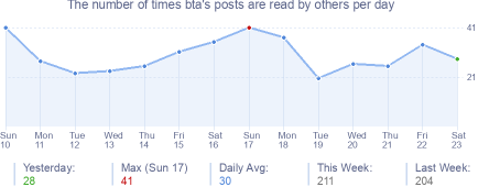How many times bta's posts are read daily