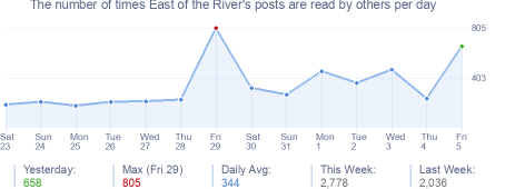 How many times East of the River's posts are read daily