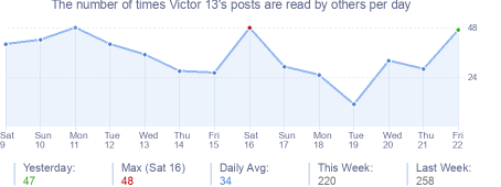 How many times Victor 13's posts are read daily