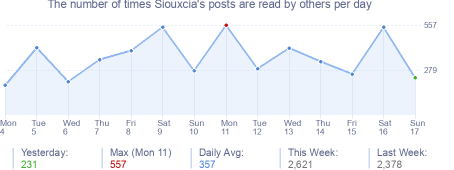 How many times Siouxcia's posts are read daily
