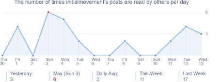 How many times initialmovement's posts are read daily