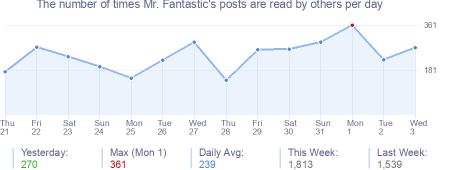 How many times Mr. Fantastic's posts are read daily