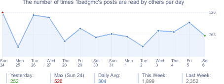 How many times 1badgmc's posts are read daily