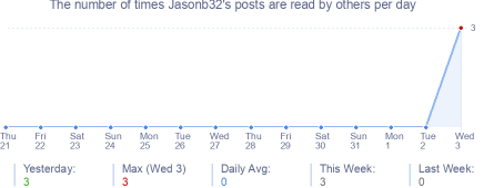 How many times Jasonb32's posts are read daily