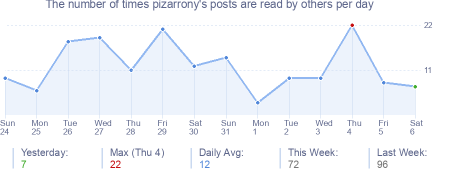 How many times pizarrony's posts are read daily