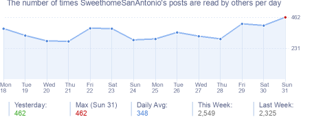 How many times SweethomeSanAntonio's posts are read daily