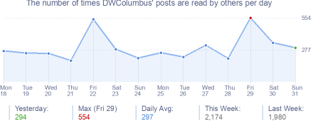 How many times DWColumbus's posts are read daily