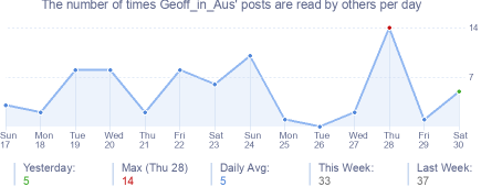 How many times Geoff_in_Aus's posts are read daily