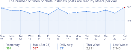 How many times brinkofsunshine's posts are read daily