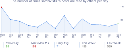 How many times sarchivist98's posts are read daily
