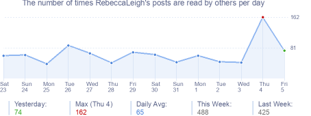 How many times RebeccaLeigh's posts are read daily