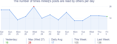 How many times milledj's posts are read daily