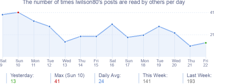 How many times lwilson80's posts are read daily