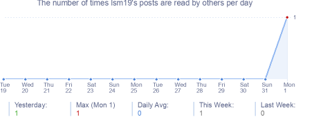 How many times lsm19's posts are read daily