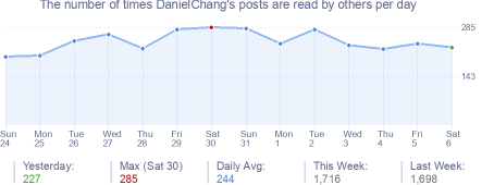 How many times DanielChang's posts are read daily