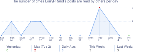 How many times LorryPRand's posts are read daily