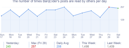 How many times BarqCider's posts are read daily