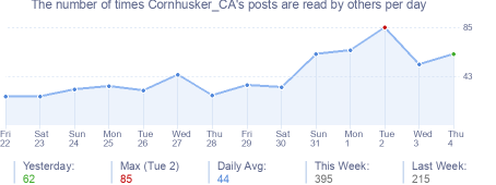 How many times Cornhusker_CA's posts are read daily