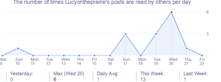 How many times Lucyontheprairie's posts are read daily