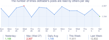 How many times oldtrader's posts are read daily