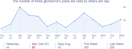 How many times gfunkerror's posts are read daily