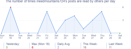 How many times ineedmountains724's posts are read daily