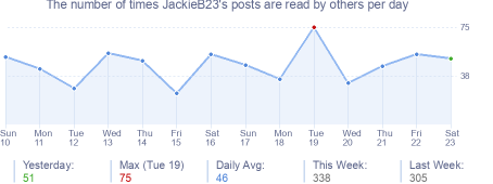 How many times JackieB23's posts are read daily