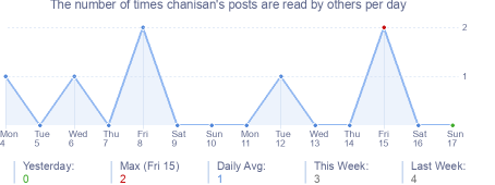 How many times chanisan's posts are read daily