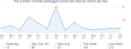 How many times palangga's posts are read daily