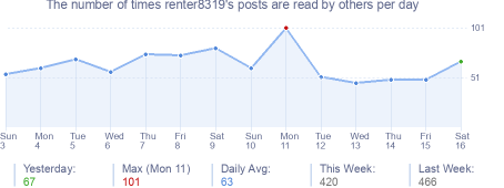 How many times renter8319's posts are read daily