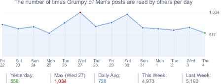 How many times Grumpy ol' Man's posts are read daily
