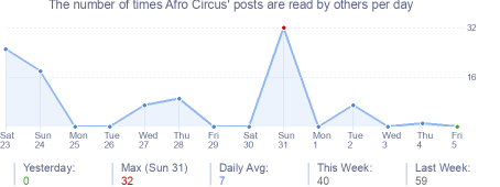How many times Afro Circus's posts are read daily