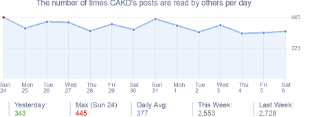 How many times CAKD's posts are read daily