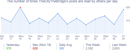 How many times TheCityTheBridge's posts are read daily